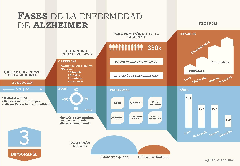 Fases de la enfermedad de Alzheimer @CRE_Alzheimer