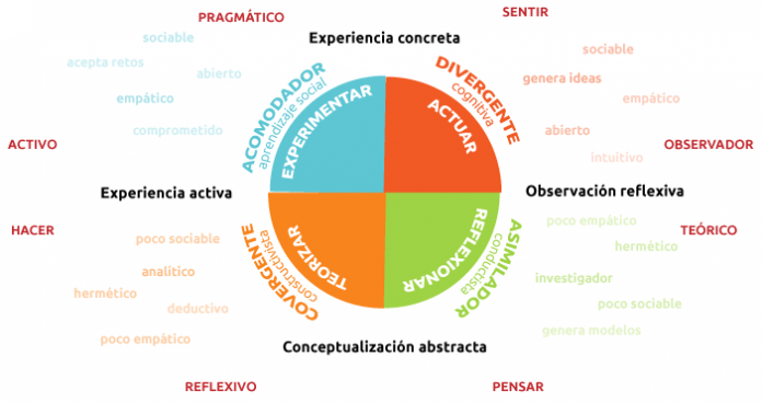La teoría de los estilos de aprendizaje de Kolb