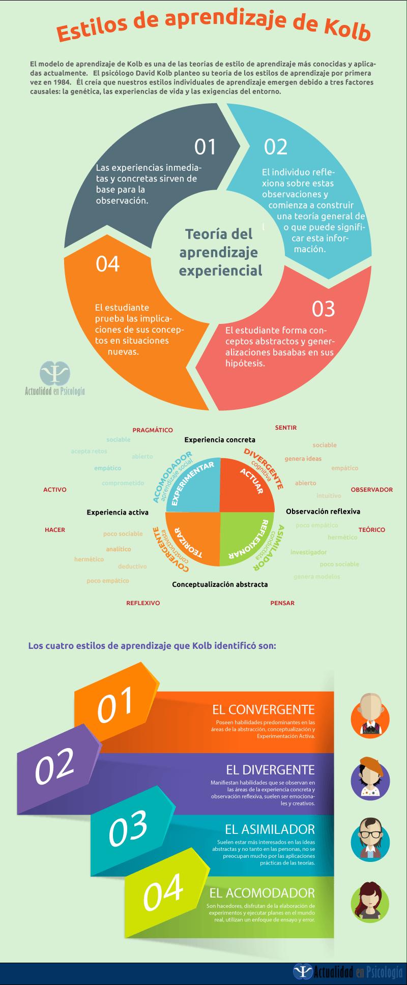 infografia_estilos_aprendizaje_Kolb