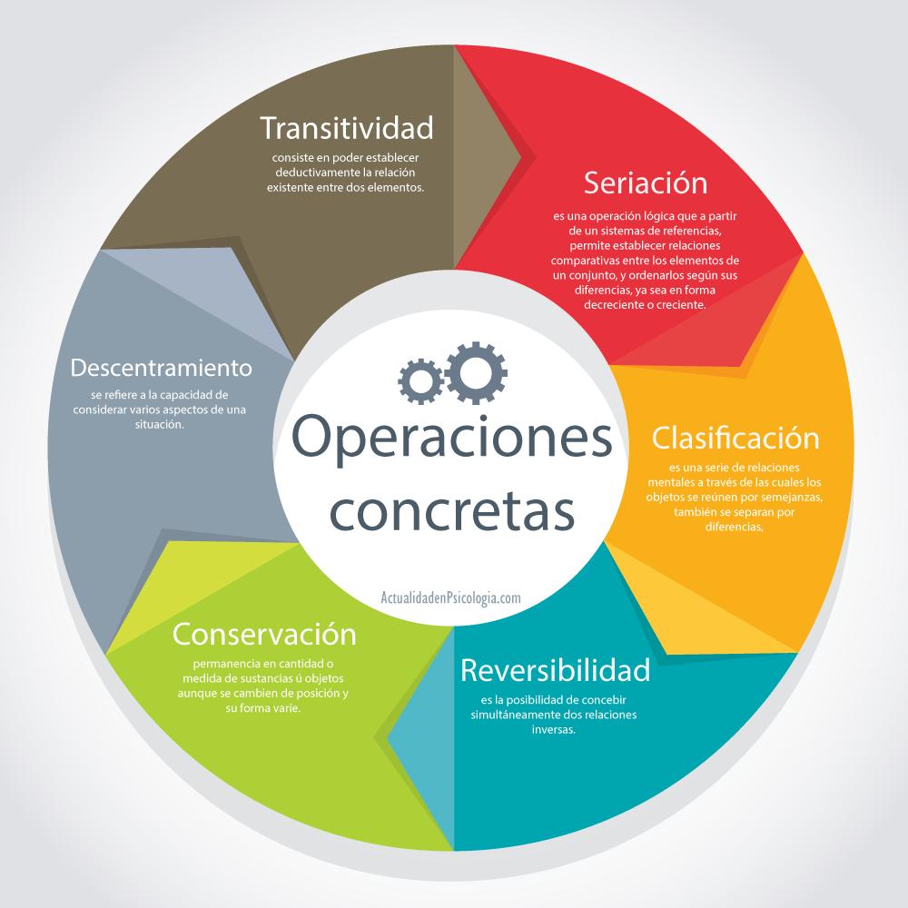 Operaciones Concretas de Piaget